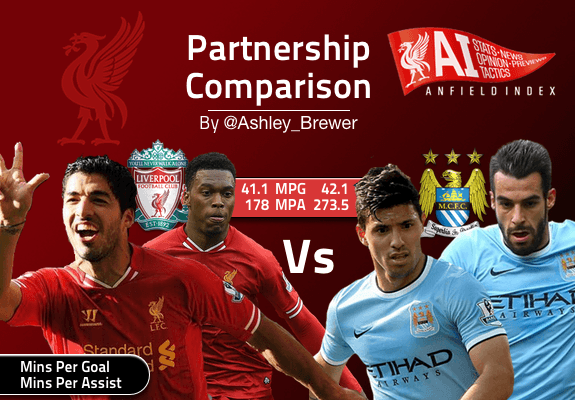 Suarez-Sturridge Vs Aguero-Negredo