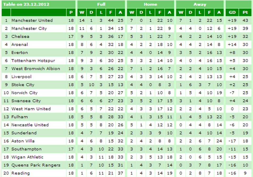 Liverpool fc christmas number 1 for 1 league table