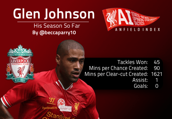 Glen Johnson season