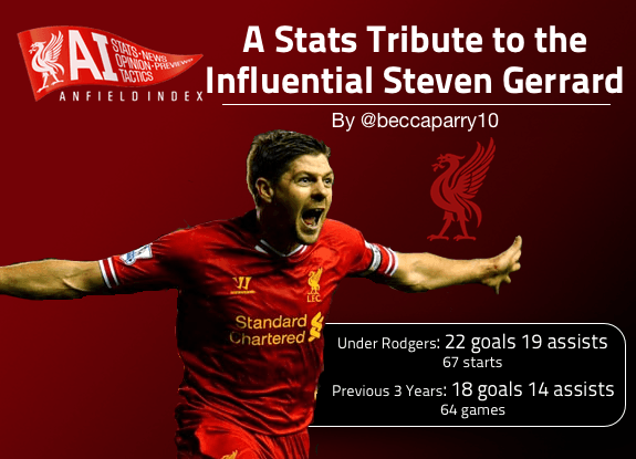 Gerrard Tribute