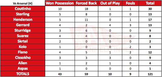 Pressing Analysis Vs Arsenal