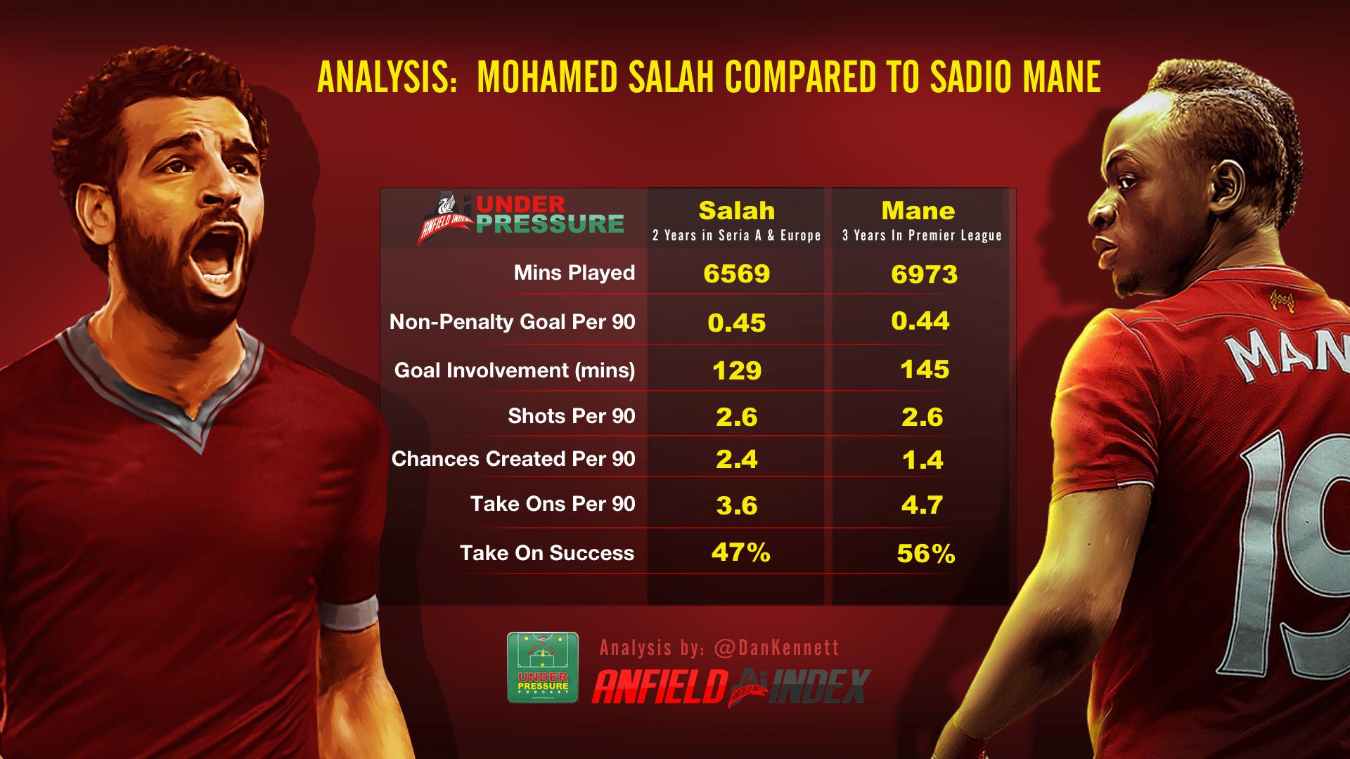 Analysis Mohamed Salah pared to Sadio Mane