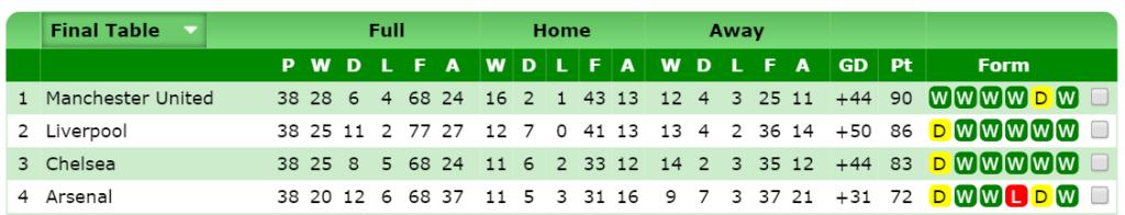 Final PL table