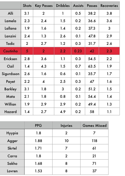 Coutinho Stats 2015-16
