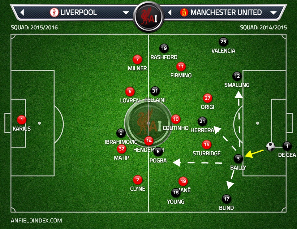 Here de Gea has opted to play the short pass to Bailly. Bailly has a few options available, he could play it to Blind, Pogba, Herrera, back to De Gea or even try a risky pass to Smalling.